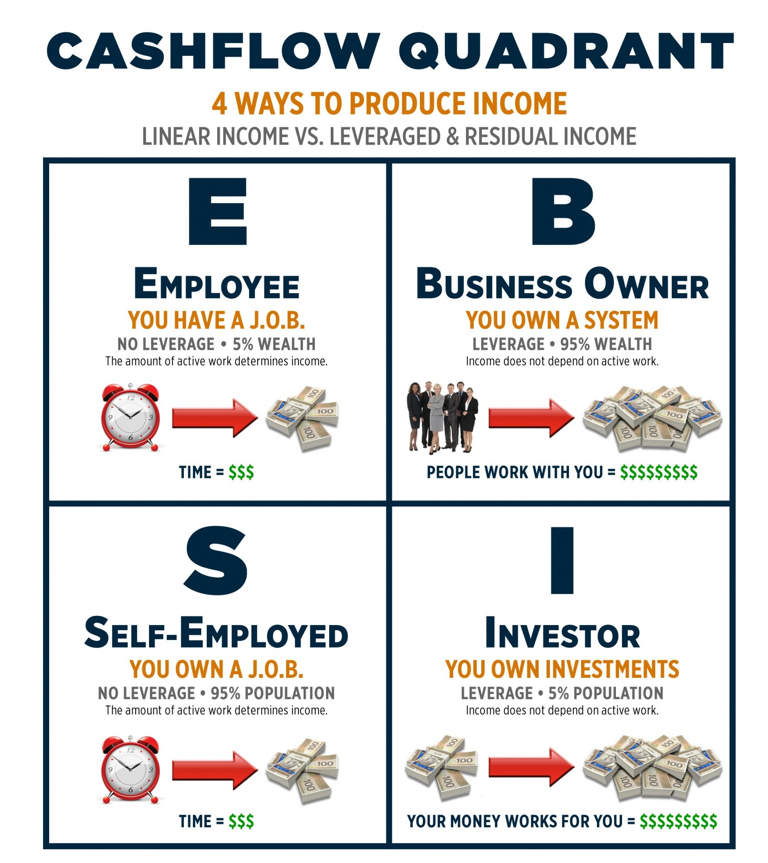 cash flow quadrant make money blogging